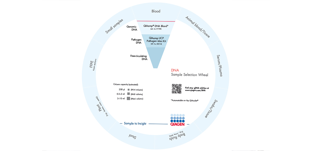 Digital gDNA kit selection wheel